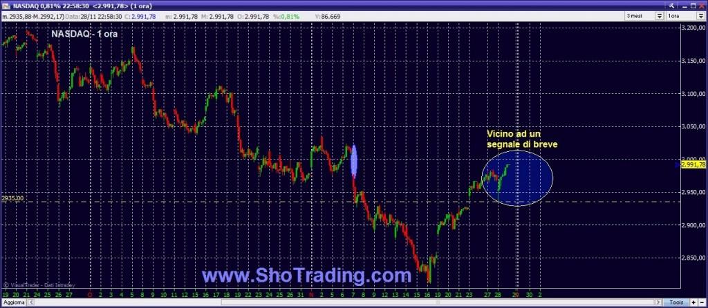 grafico Nasdaq analisi  ciclica borsa trading system