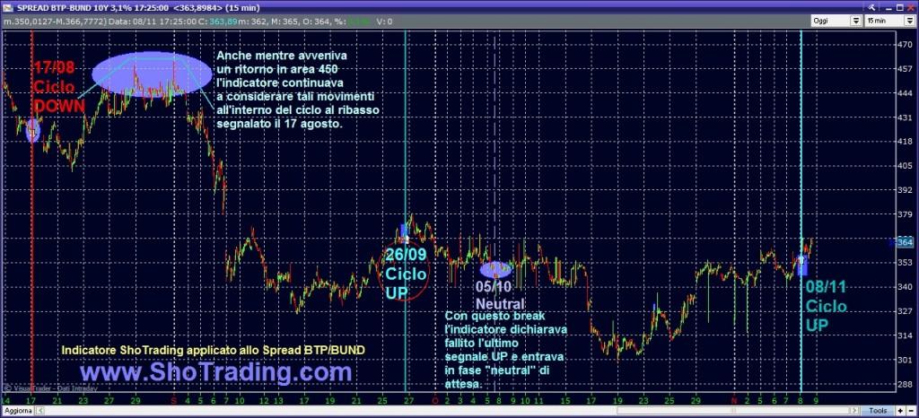 grafico analisi spread btp bund cicli di medio breve periodo