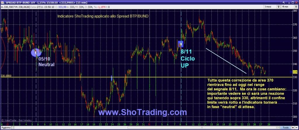 grafico analisi spread btp bund