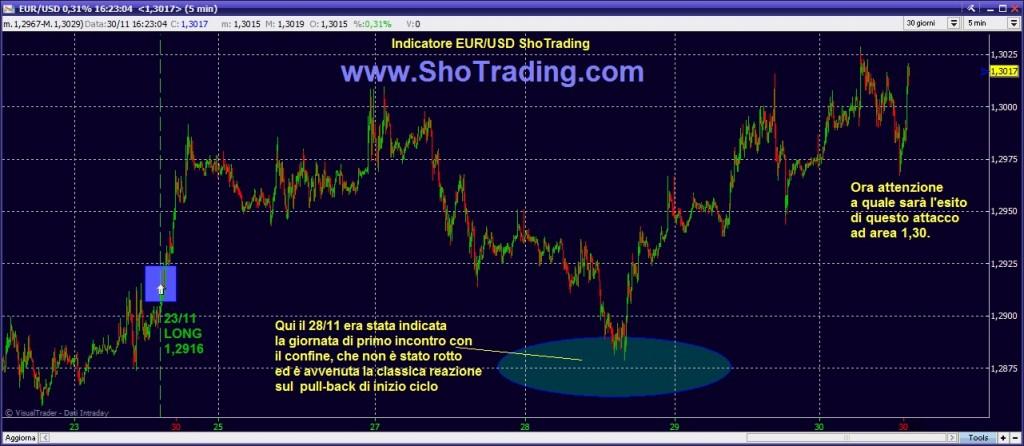 trading forex sistema shotrading EUR USD