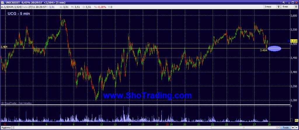 grafico quotazioni unicredit analisi trading