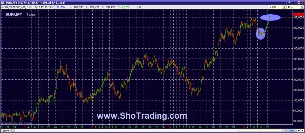 trading forex cross eur jpy