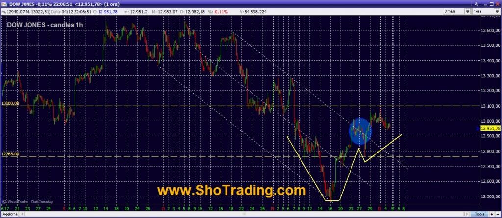 grafici Dow Jones analisi tecnica segnali trading futures