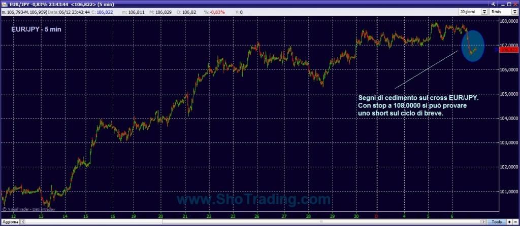 segnali trading system Forex ShoTrading