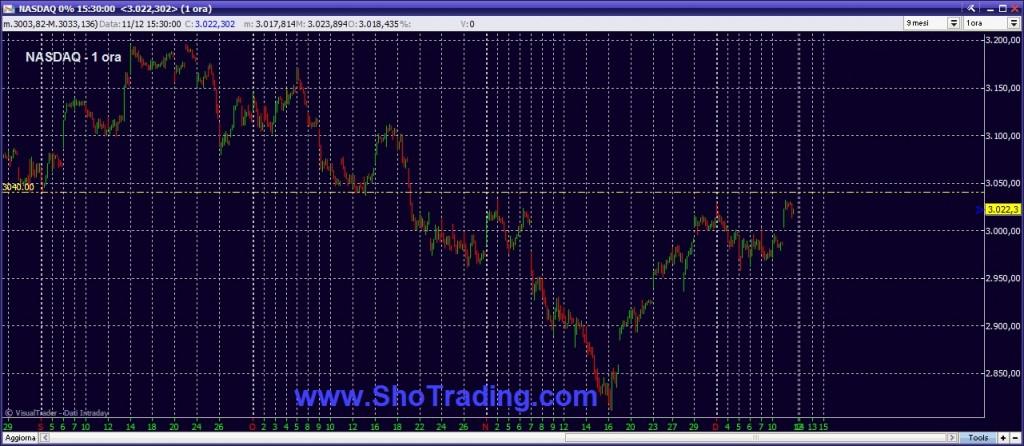analisi cicli trading Nasdaq