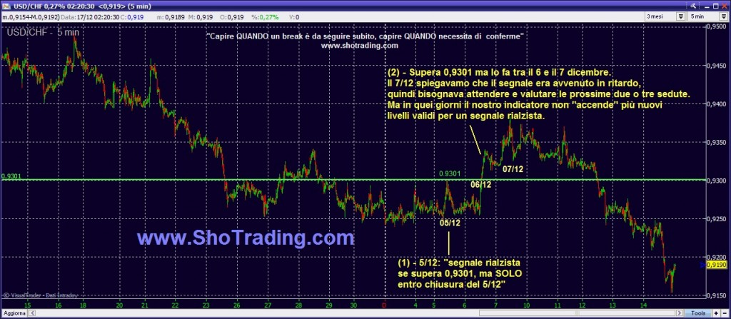 Trading Forex Professionale analisi USD CHF