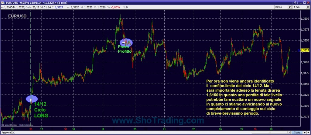 grafico eur usd