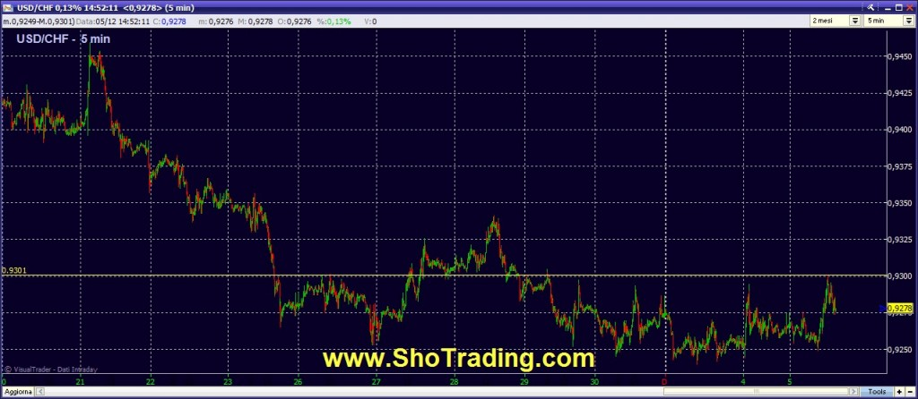 segnali forex ciclo USD CHF ShoTrading