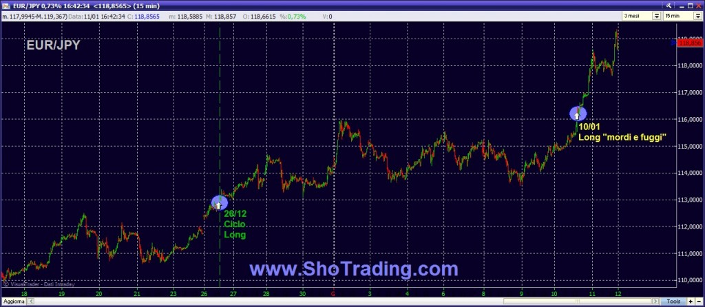 Trading System Forex
