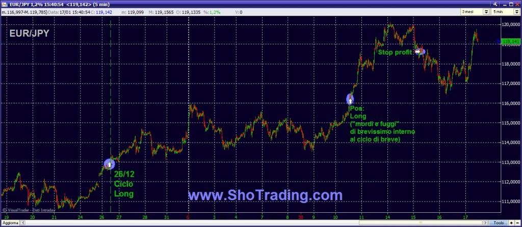 Trading FOREX ShoTrading