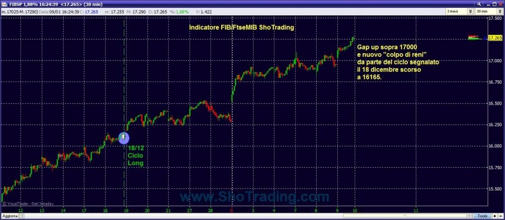 Trading Systems Fib FtseMIB
