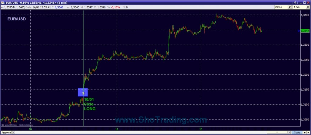 Trading Forex EUR USD