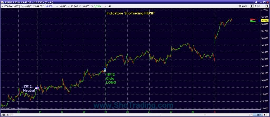 Trading System FIB Ftse MIB ShoTrading