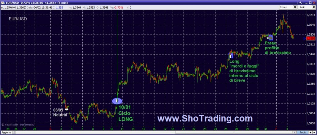 trading system forex EUR USD