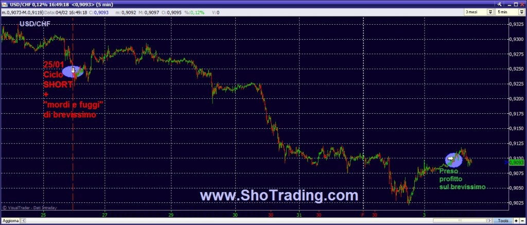 Trading System FOREX USD CHF