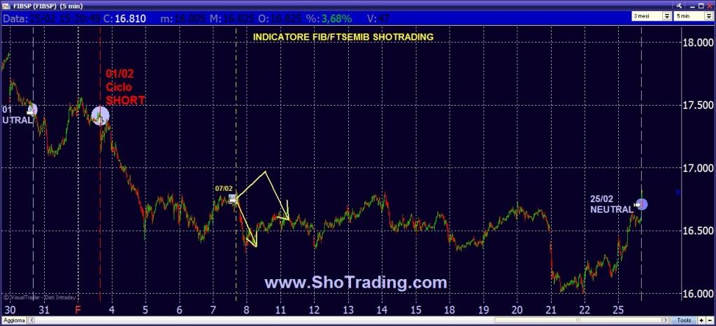 trading FIB trading Forex