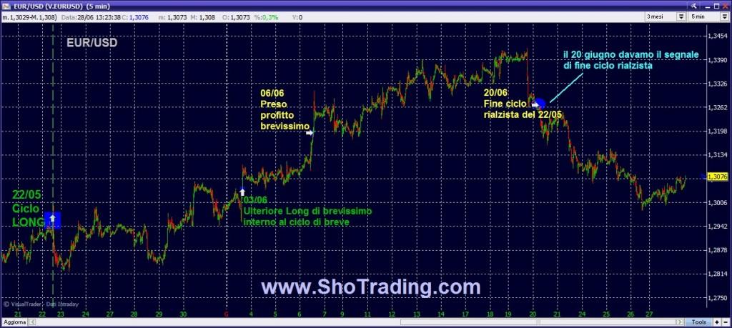 euro dollaro quotazioni trading forex