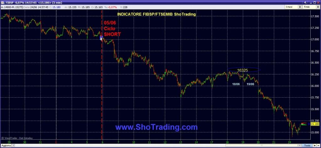 trading future fib ftse mib