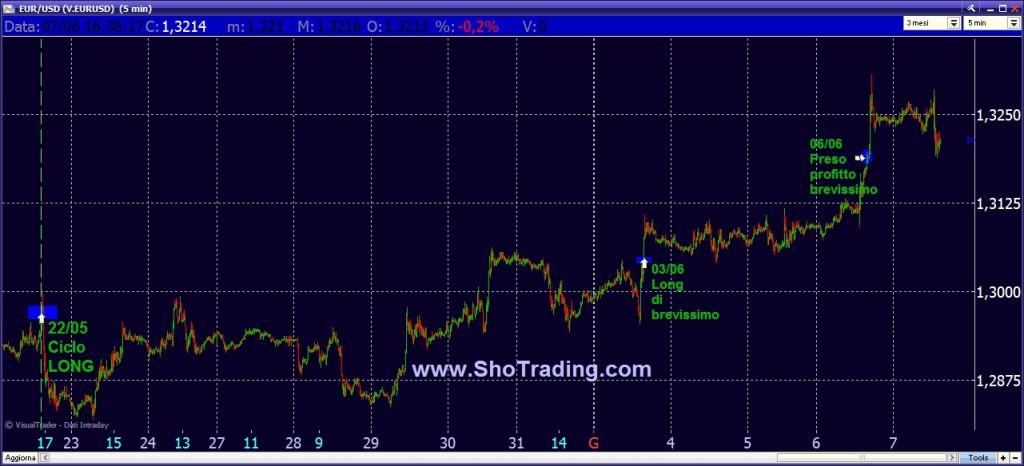 Trading Forex Sho Trading EURO DOLLARO EUR USD