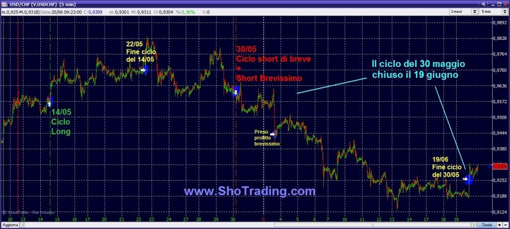 Forex trading system USD CHF