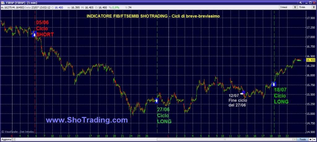 trading Fib MiniFib Forex