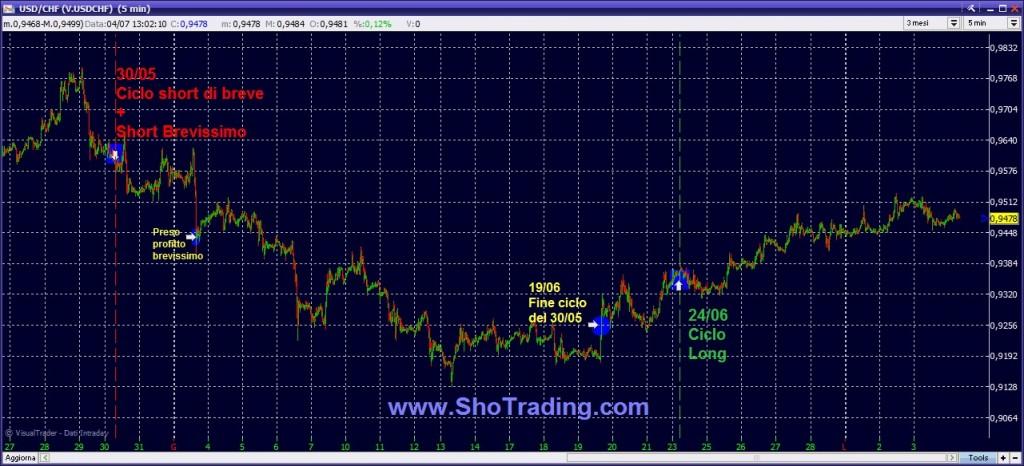 trading forex USD CHF