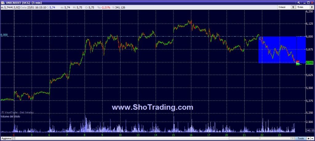 unicredit.ucg.trading.ftsemib.fib.trading.system.shotrading.free.23012014