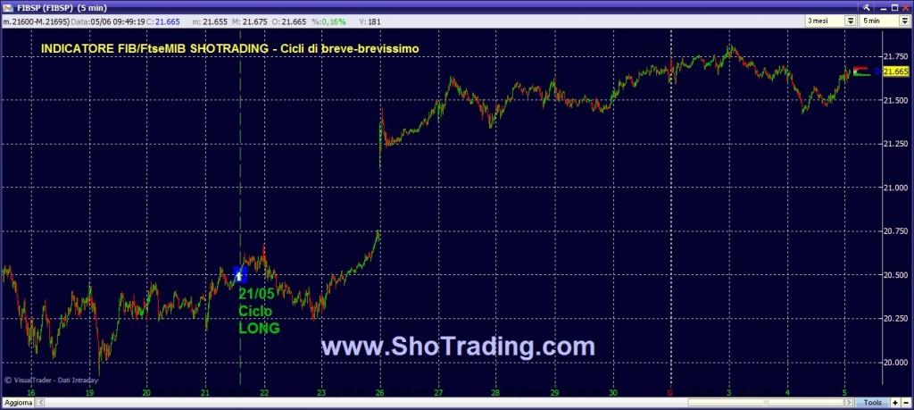 fib.future.ftse.mib.trading.fib.minifib.grafico.shotrading.free.05062014