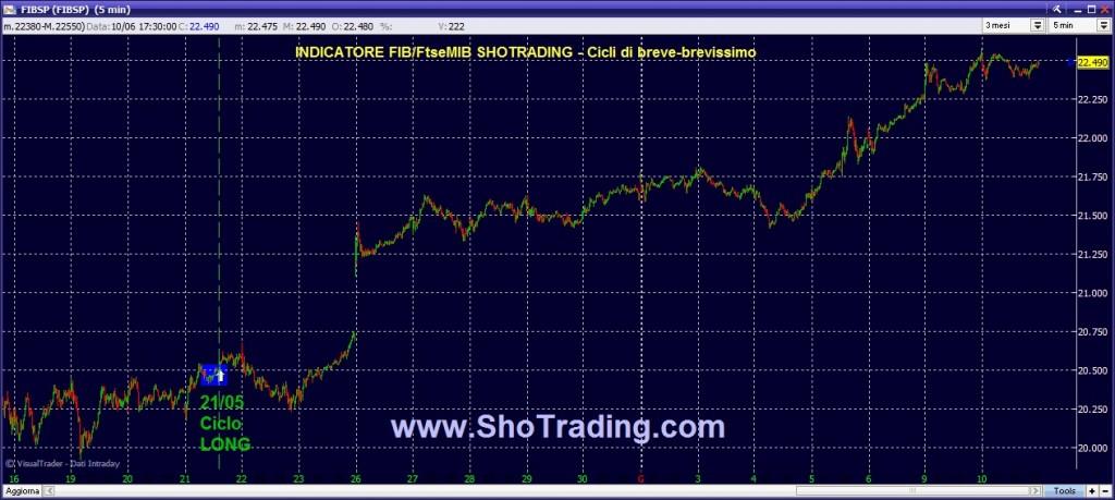 Trading FIB FtseMIB Azioni ShoTrading