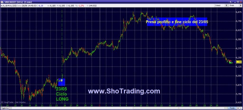 Trading Borsa FIB Azioni