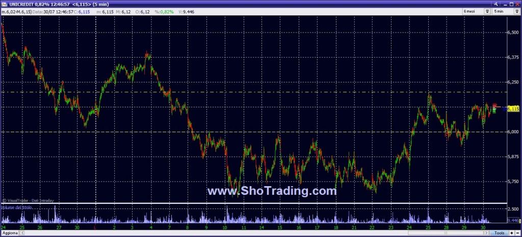 Trading azioni Ftse MIB
