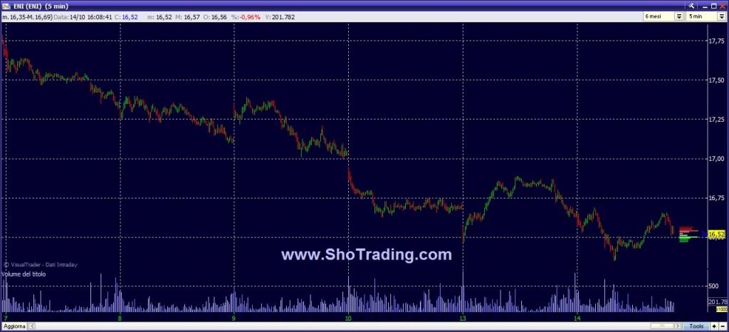 grafico ENI Trading System