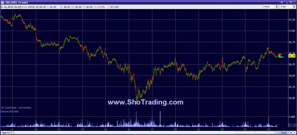 Trading System ENI quotazioni grafico ENI