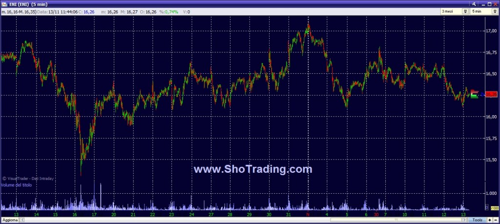 grafizo quotazioni ENI Trading System
