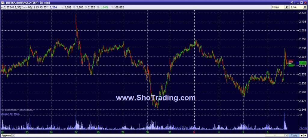 Trading System Intesa SP, grafico quotazioni