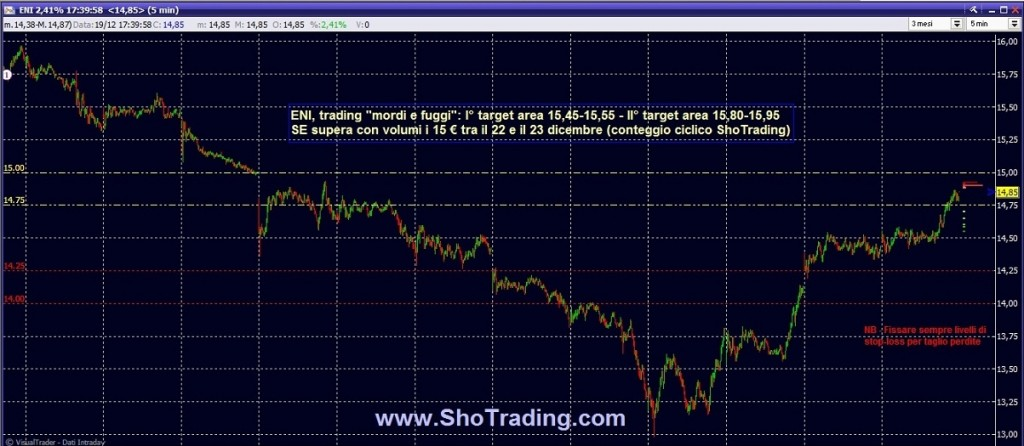 grafico ENI quotazioni trading ftse mib fib shotrading free