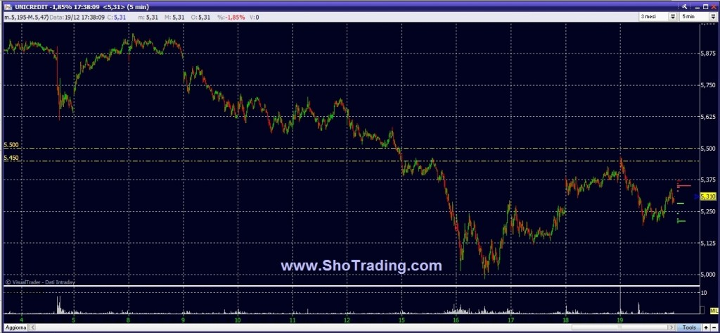 grafico unicredit trading system shotrading free ftse mib fib 19122014