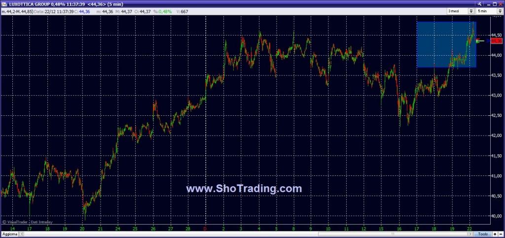 Luxottica Eni grafico quotazioni trading Ftse MIB