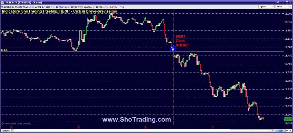 Trading Ftse MIB FIB Azioni ETF