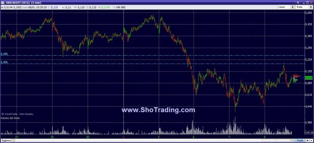 Unicredit grafico quotazioni Trading System