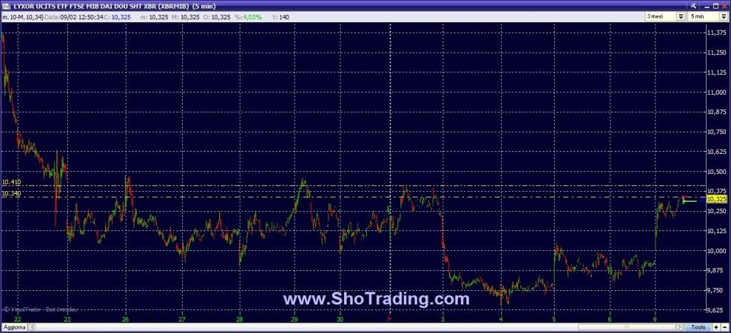 ETF Lyxor MIB Trading Ftse MIB FIB