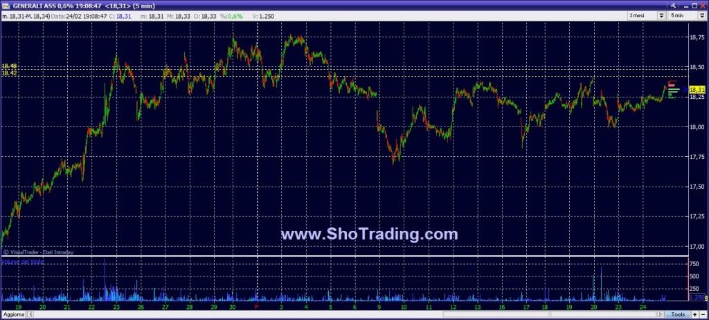 Grafico quotazioni GENERALI trading