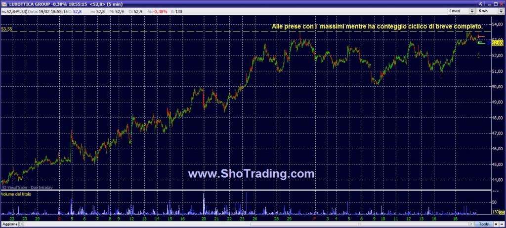 Grafico trading Luxottica