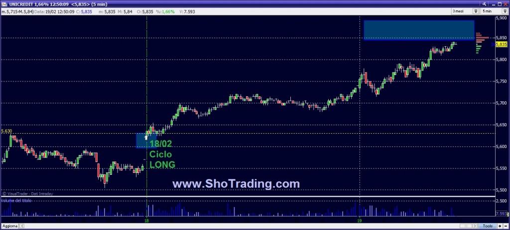 Click sul grafico per ingrandirlo in nuova finestra - www.shotrading.com
