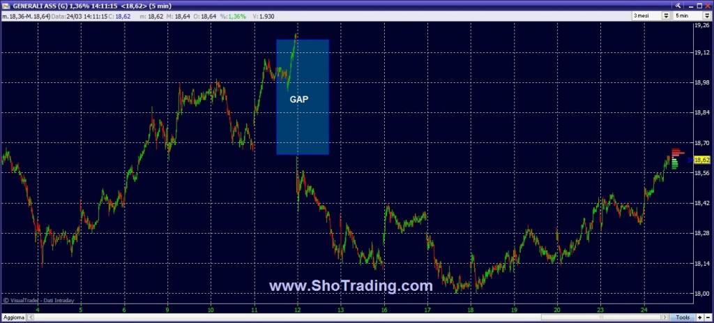 Grafico quotazioni GENERALI segnali trading borsa