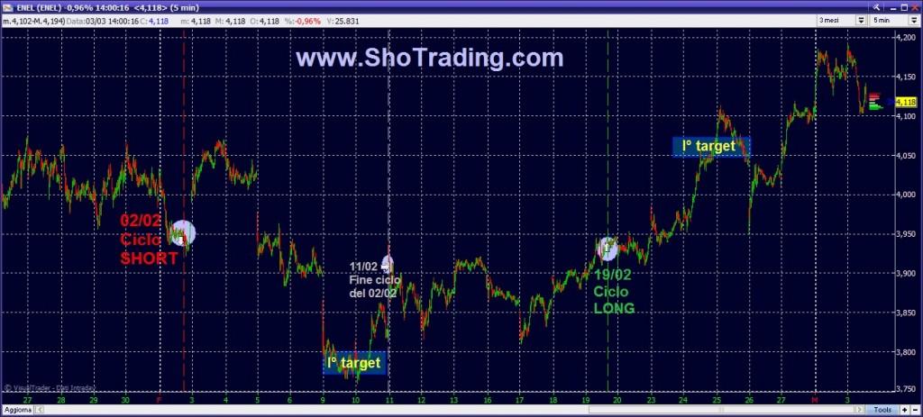 ENEL grafico analisi quotazioni trading di borsa