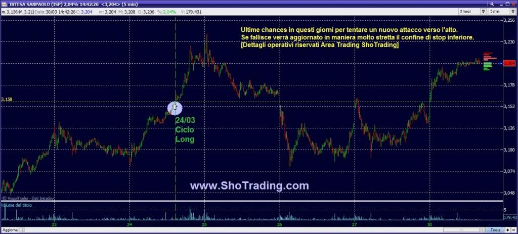 Grafico quotazioni trading Intesa San Paolo