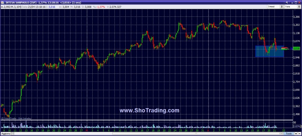 Grafico INTESA SAN PAOLO ISP trading borsa