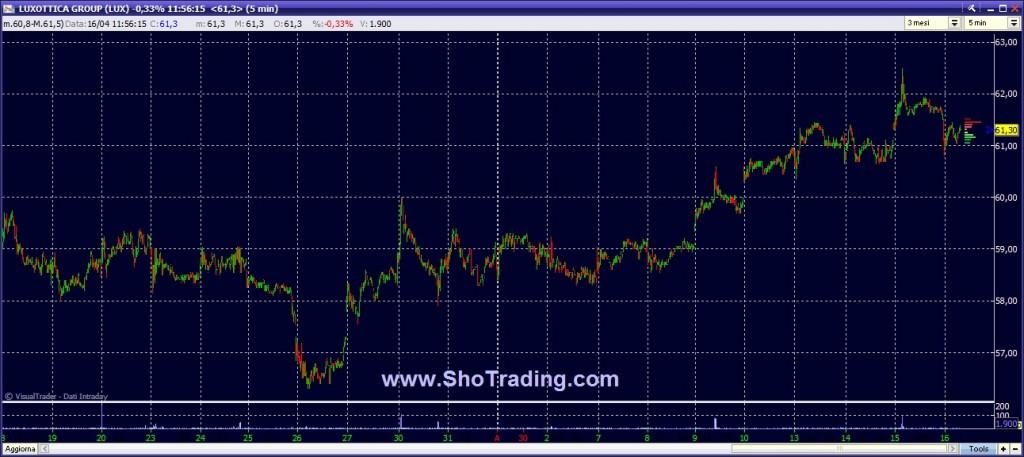 Strategie trading Borsa. Luxottica