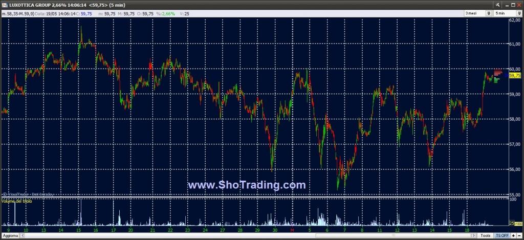 Segnali Trading Ftse MIB Azioni grafico Luxottica